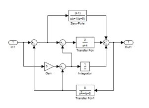 Simulink-Example